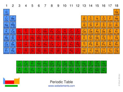 web elements periodic table the periodic table of the elements by webelements