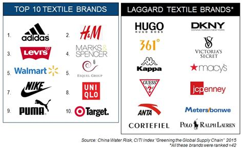 Brands To Buy by Brands To Buy China Water Risk