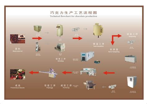 production of chocolate flowchart chocolate machine technical flowchart for chocolate