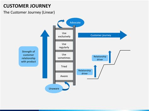 Customer Journey Powerpoint Template Sketchbubble Journey Ppt Template Free