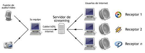emision de audio por internet servidores de radio online