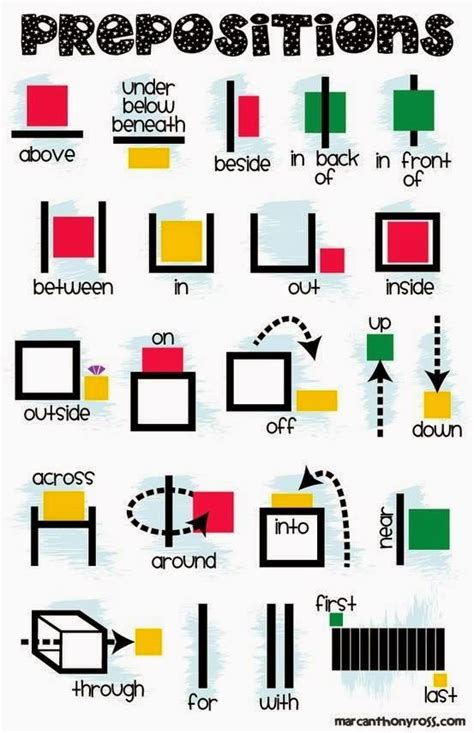 A Place Explained Prepositions Of Place In On At Explanations And Exles Learn