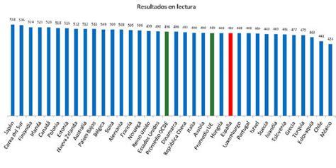 informe pisa 2014 an 225 lisis y resultados informe pisa 2012 gu 237 a emagister
