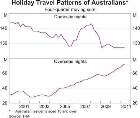 pattern making jobs brisbane australia s tourism industry bulletin december quarter