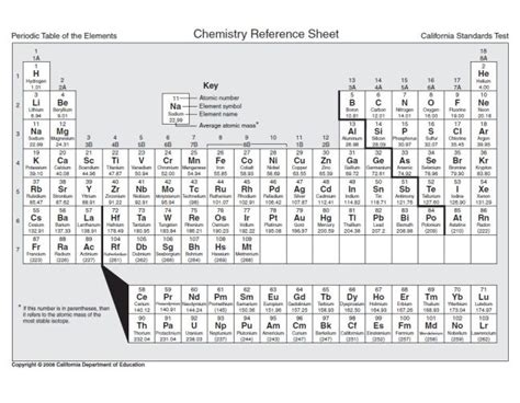 printable periodic table for exams test on the periodic table of elements periodic