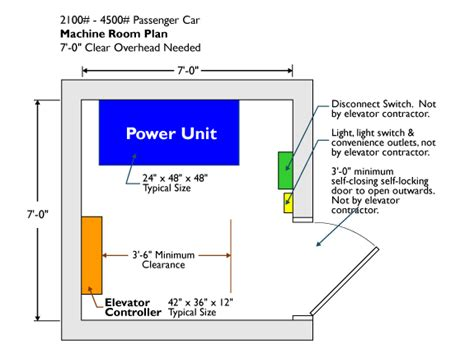 Electrical Room Ventilation Requirements by Elevator Machine Room Layout Images