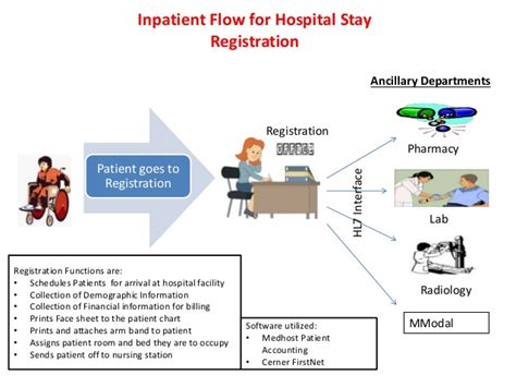 hospital pharmacy workflow pharmacy workflow diagram chart image collections how to