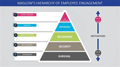 Maslow S Hierarchy Of Employee Engagement Powerpoint Template Slidemodel Template Hierarchy