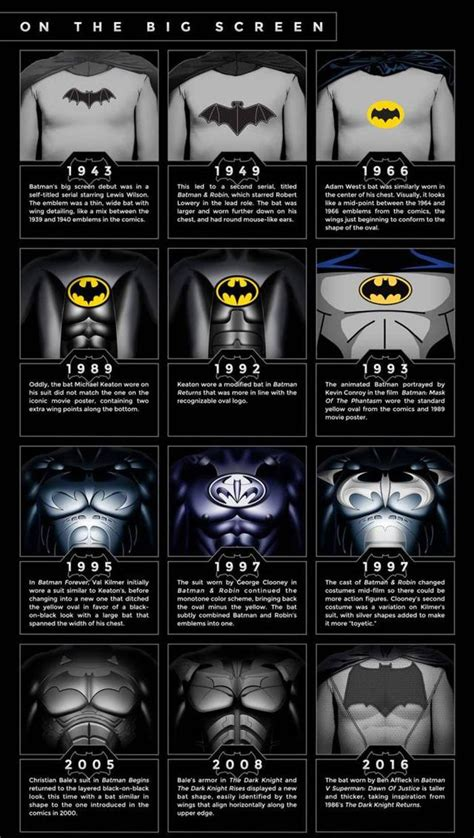 see how batman and superman s costumes have evolved over