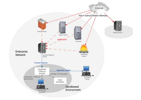 network architecture diagrams network architecture quickly create high quality design