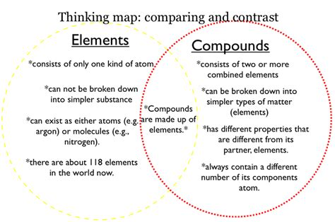 comparing elements and compounds venn diagram chapter 3 2013 2014 chemistry