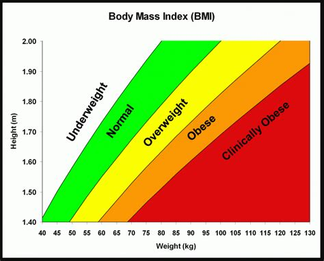 health class helpful healthful  stressful  spectrum