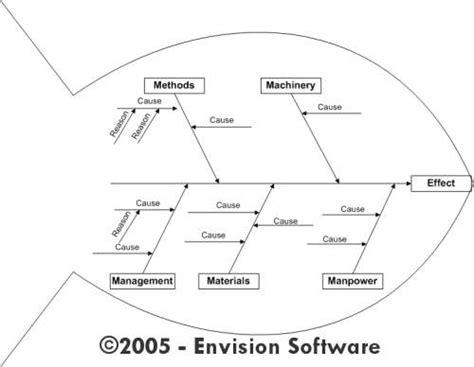 a and m cus map مخطط هيكل السمكة