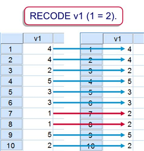 spss best tutorial spss recode easy syntax exles