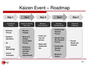 kaizen events blitz amp lean projects