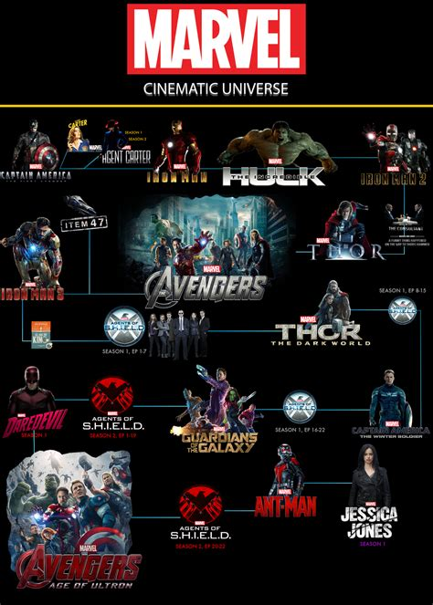 marvel film universe wikia the mcu ranked from best to worst matter of facts
