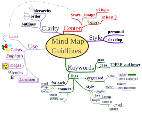 word mind map template image collections template design ideas