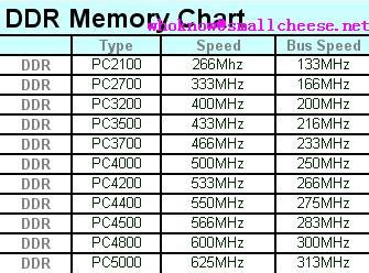 ddr memory chart small cheese