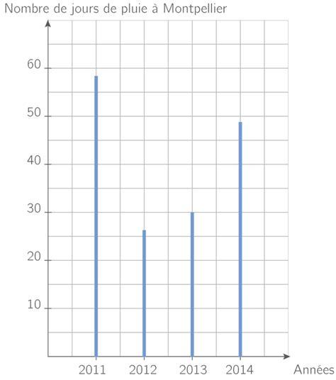 diagramme en baton exercice kartable 6 232 me math 233 matiques sp 233 cifique exercices