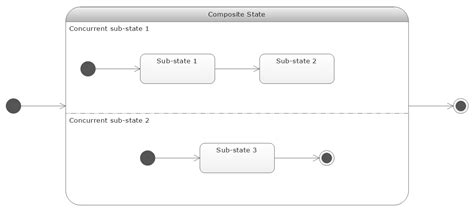 state machine diagram visio visio uml state machine where best free home design