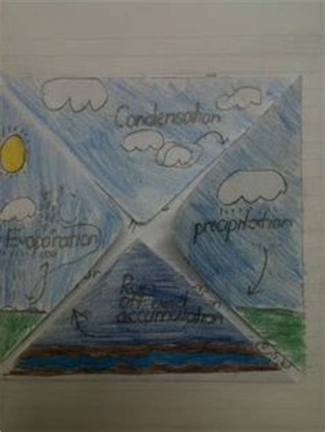 Clark Sorensen Saves Water And Space by 1000 Ideas About Water Cycle Activities On