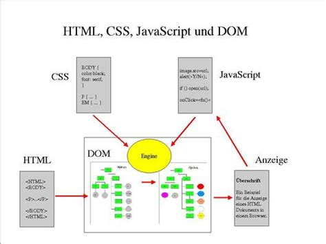 website tutorial html css javascript javascript xml dom phpsourcecode net