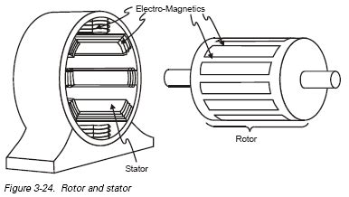 3 phase ac induction motor design chapter 3 ac and dc motors ac motors ac induction motor engineering360