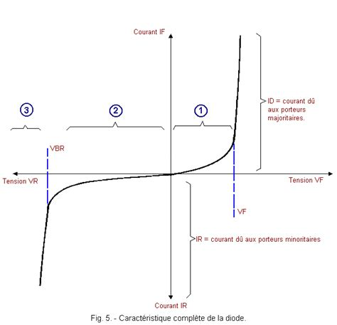 diode line direction the diode