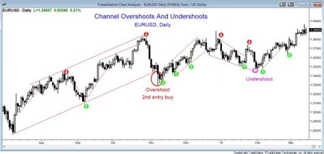 stock pattern channel 10 best price action trading patterns brooks trading course