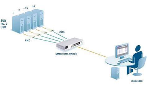 kvm switch connection diagram 0su22003a minicom smart 16 port cat5 kvm switch