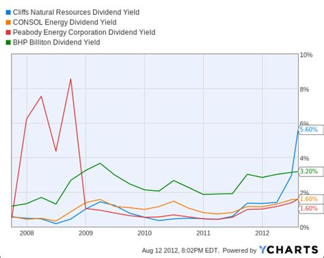 pattern energy dividend yield suppose china s economy doesn t collapse beaten up shares