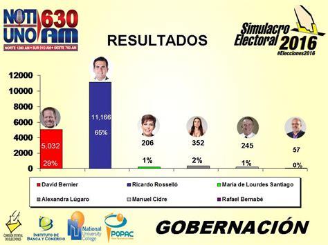 resultados de subsidio habitacional 2016 resultados oficiales del simulacro electoral 2016