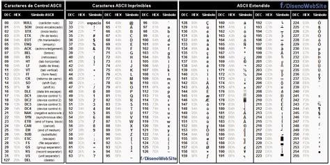 Tabla De Codigo Ascii | tabla de codigos ascii related keywords tabla de codigos