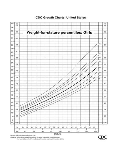 cdc growth chart cdc growth charts free