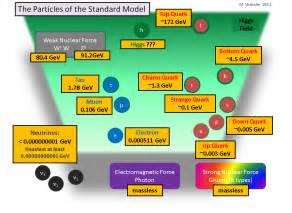 What Is The Mass Constant Of A Proton The Fundamental Constants Our Universe Starts