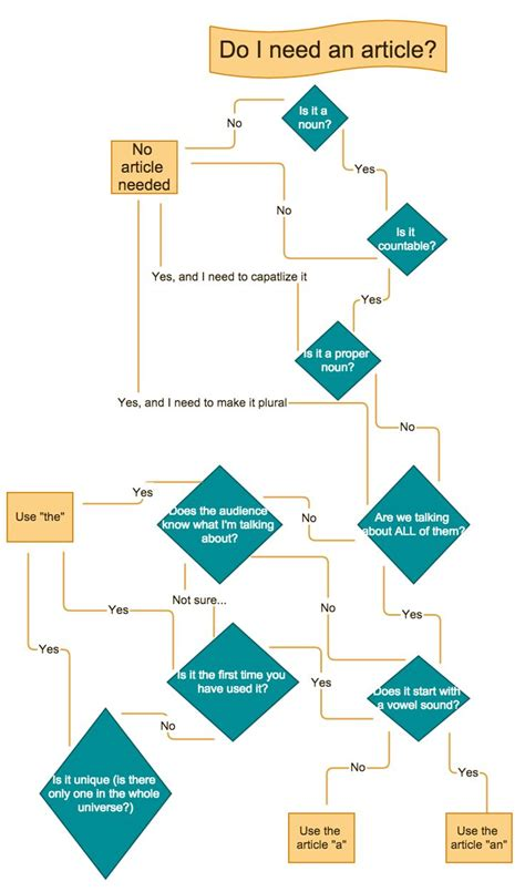 gliffy diagram check out my gliffy diagram article use linguistics