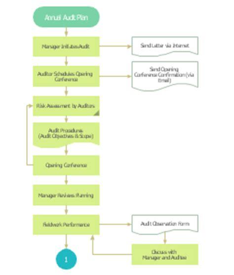 terminator flowchart audit flowcharts audit process flowchart multipage