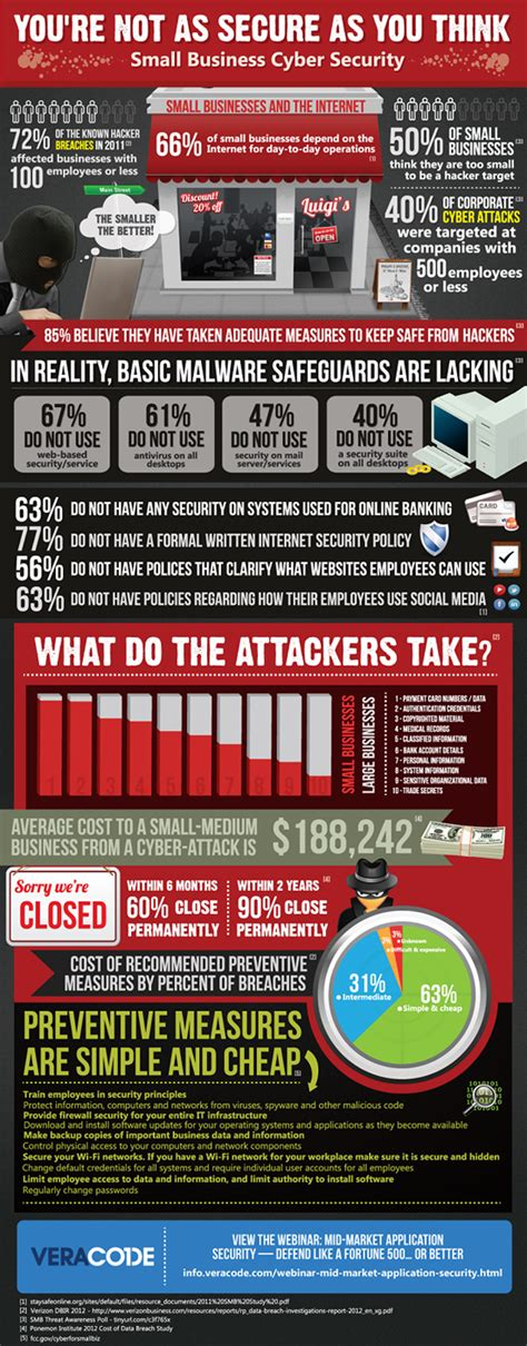 10 areas of cyber security top 5 cyber security infographics it governance