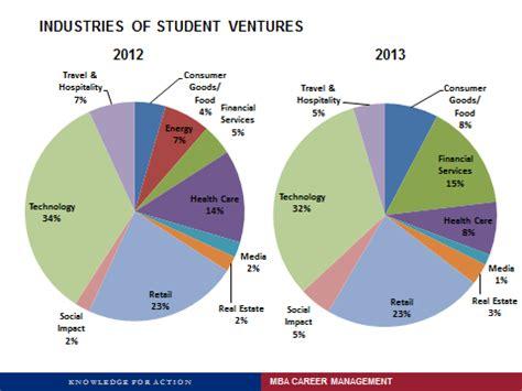 Wharton Mba Entrepreneurship Club by Wharton Hits Record High In Startup Mbas