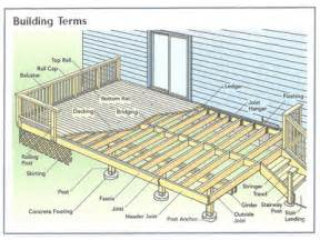 plans for decks basic deck building plans simple 10x10 deck plan house