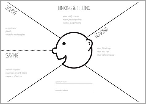 more empathy for customer dankzij design thinking hr praktijk the only insignificant words ux planet