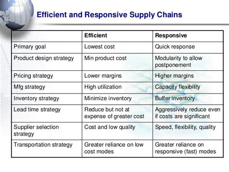 No Gmat Low Cost Mba Supply Chain by Bba 1584 Scm