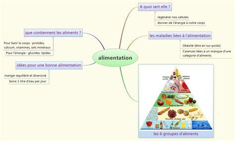 indigestione alimentare l alimentation carte heuristique collegiendys