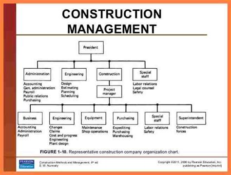 Sample Resume Of A Civil Engineer by Construction Company Organization Chart Toreto Co