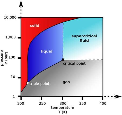 co2 phase diagram supercritical carbon dioxide