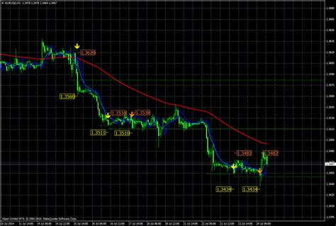 download pattern recognition master v3 mq4 1 2 3 indicator forex charibas ga