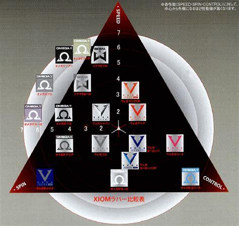 Rubber Xiom Japan 楽天市場 ヴェガヨーロッパ xiom 卓球ラバー 裏ソフトテンションラバー 95101 卓球用品 サンワード