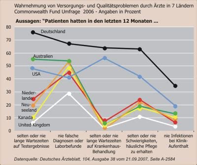 Kosten Autoversicherung Usa by Forum Gesundheitspolitik Internationaler