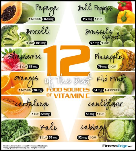 7 Delicious Foods With Vitamin C by Vitamin C The Ultimate Guide To Benefits Foods Sources