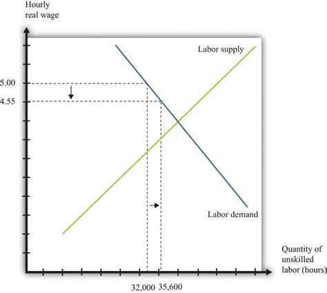 economics of minimum wage the effects of a minimum wage